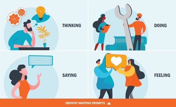 Empathy Marketing Prompts - Thinking, Doing, Saying and Feeling inforgraphic