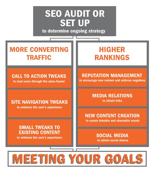 SEO Growth Process